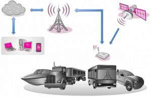 описание системы мониторинга траспорта